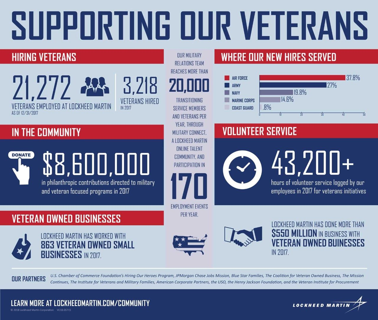 Supporting Our Military Veterans Infographic