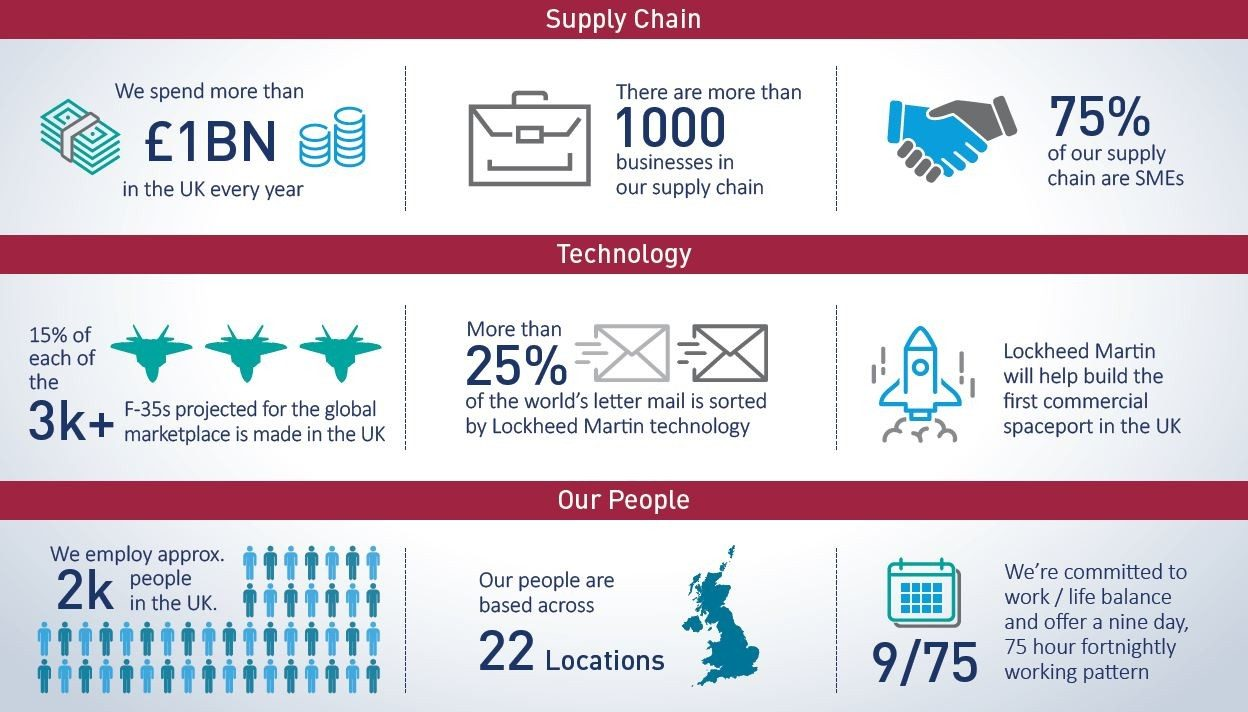 Supply Chain, Technology, Our People